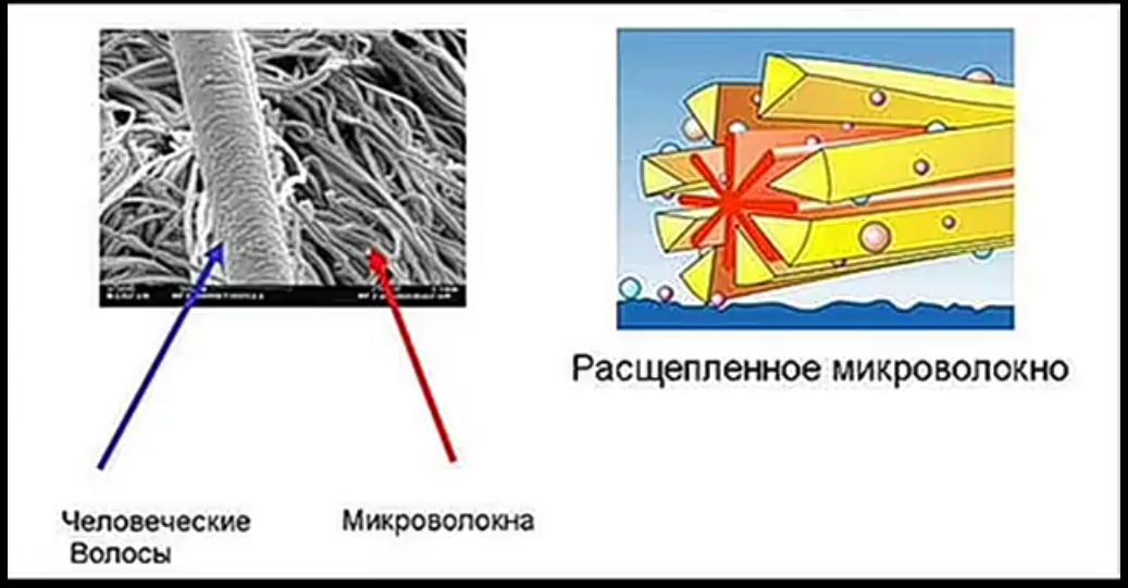 Рассеченное микроволокно Гринвей